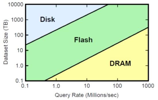 disk_flash_ram