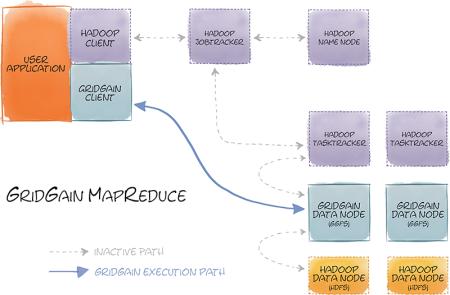 gg_hadoop_mapred_800