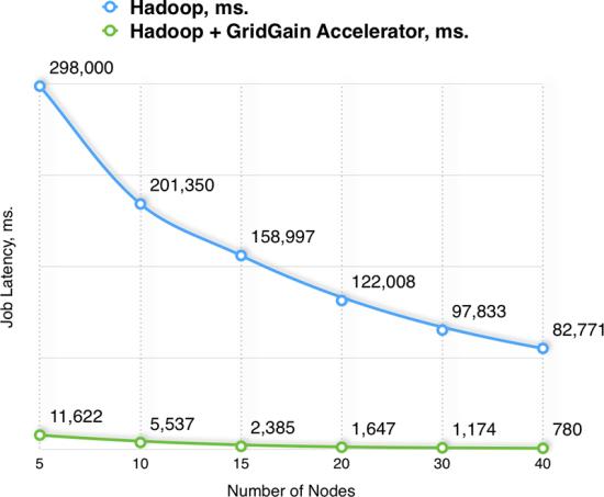hadoop_chart